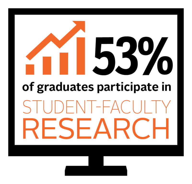 53% of students participate in undergraduate research